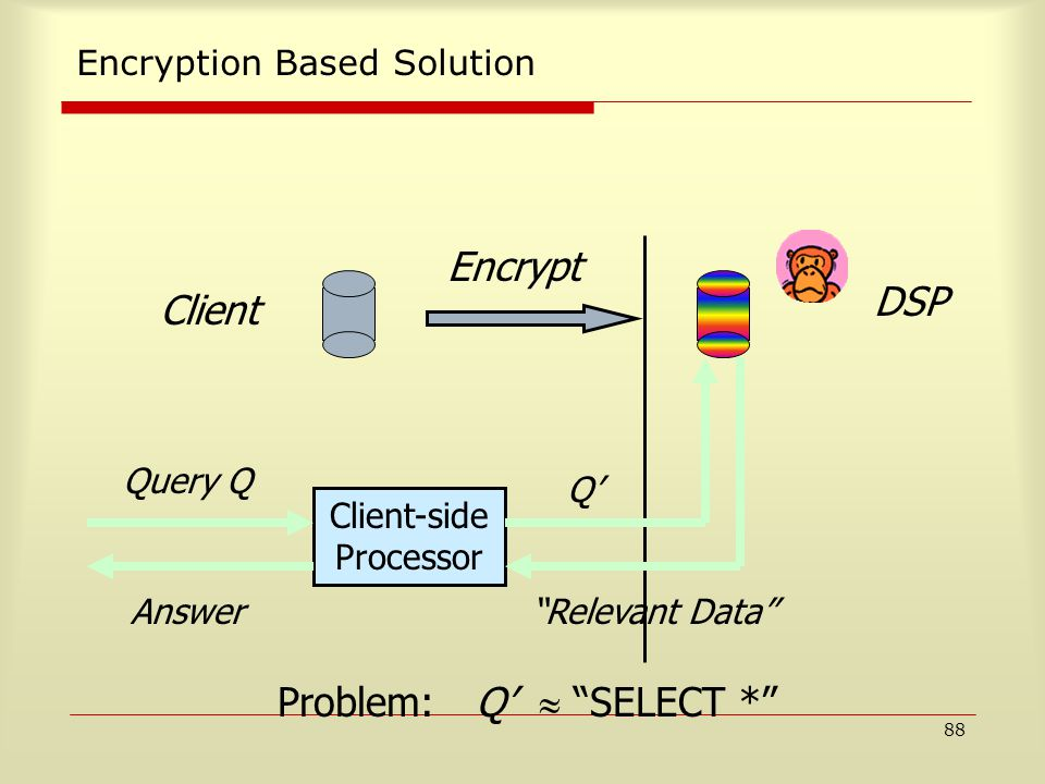 88 Encryption Based Solution Encrypt Client DSP Client-side Processor Query Q Q' Relevant Data Answer Problem: Q'  SELECT *