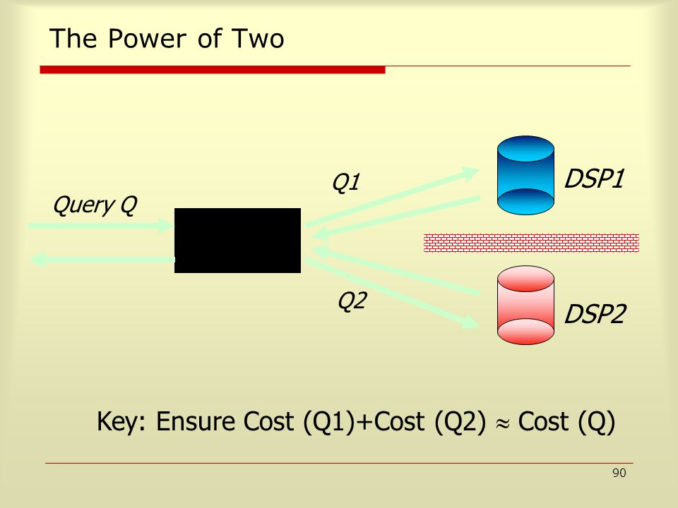 90 The Power of Two DSP1 DSP2 Client-side Processor Query Q Q1 Q2 Key: Ensure Cost (Q1)+Cost (Q2)  Cost (Q)