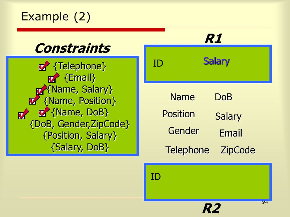 94 Example (2) {Telephone}{Email} {Name, Salary} {Name, Position} {Name, DoB} {DoB, Gender,ZipCode} {Position, Salary} {Salary, DoB} Constraints NameDoB Position Salary Gender Email TelephoneZipCode R1 R2 Telephone Email Salary ID