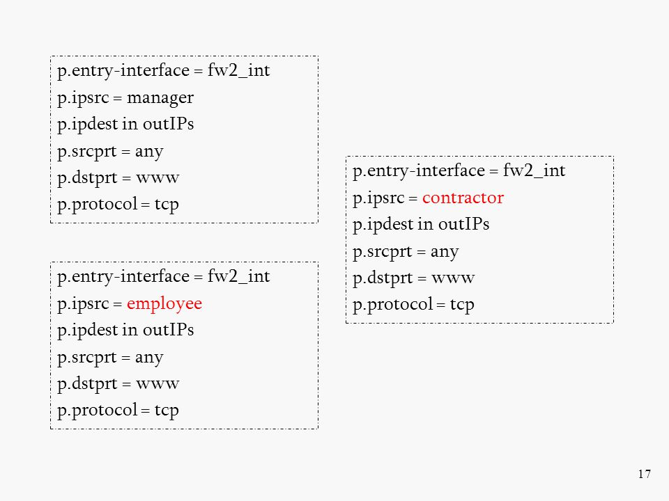 17 p.entry-interface = fw2_int p.ipsrc = manager p.ipdest in outIPs p.srcprt = any p.dstprt = www p.protocol = tcp p.entry-interface = fw2_int p.ipsrc = employee p.ipdest in outIPs p.srcprt = any p.dstprt = www p.protocol = tcp p.entry-interface = fw2_int p.ipsrc = contractor p.ipdest in outIPs p.srcprt = any p.dstprt = www p.protocol = tcp