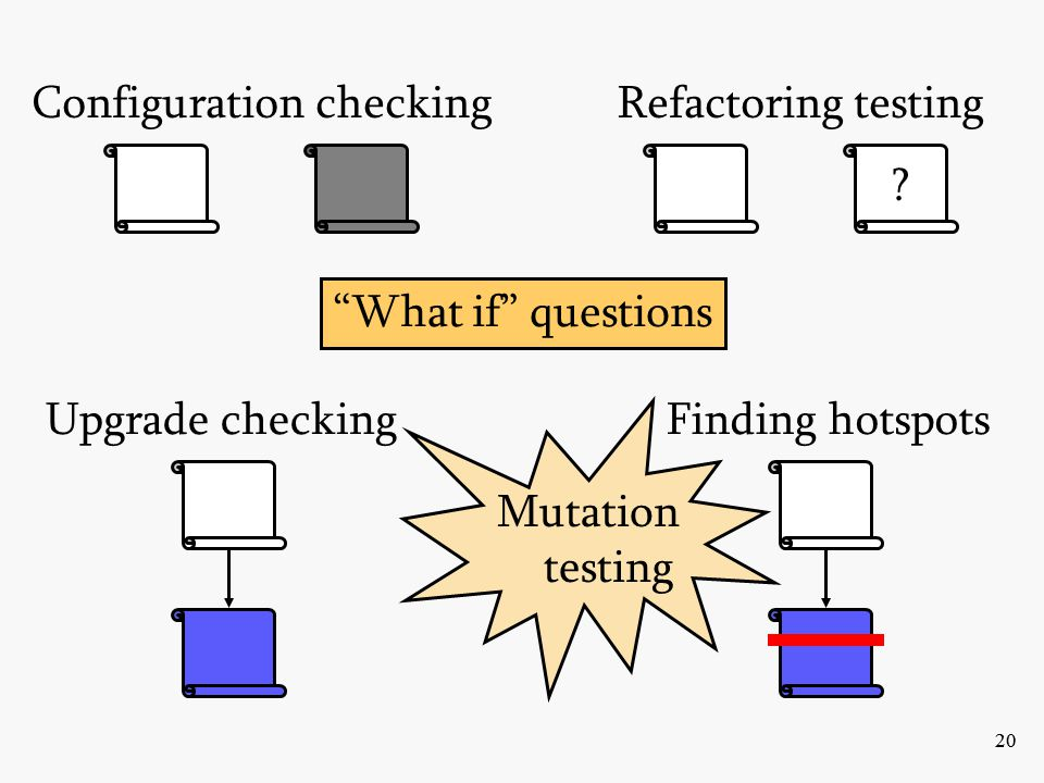 20 Configuration checking Upgrade checkingFinding hotspots What if questions Mutation testing .