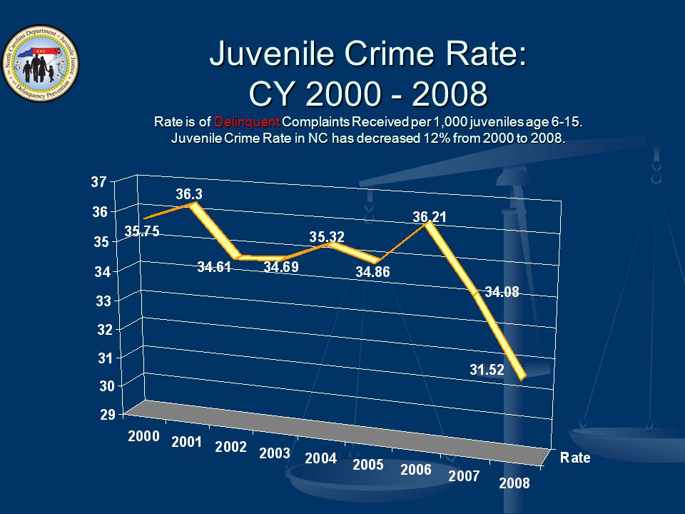 Juvenile Crime Rate: CY 2000 - 2008 Rate is of Delinquent Complaints Received per 1,000 juveniles age 6-15.