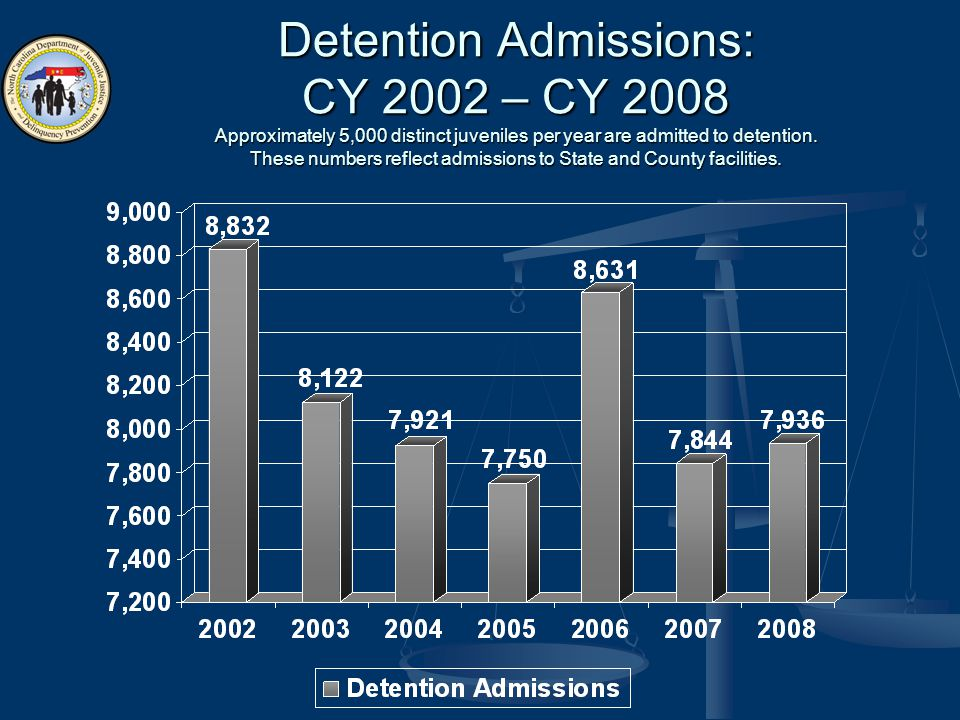 Detention Admissions: CY 2002 – CY 2008 Approximately 5,000 distinct juveniles per year are admitted to detention.