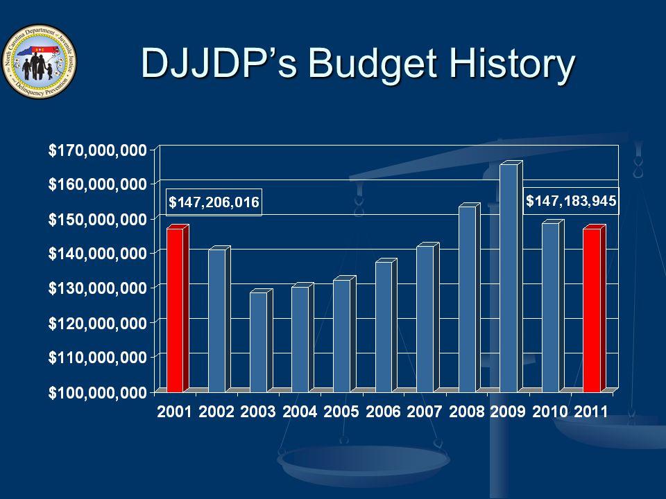 DJJDP's Budget History
