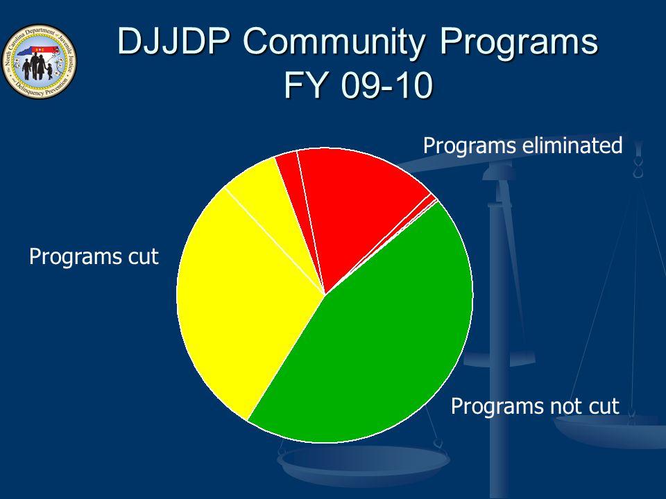 DJJDP Community Programs FY 09-10 Programs eliminated Programs cut Programs not cut