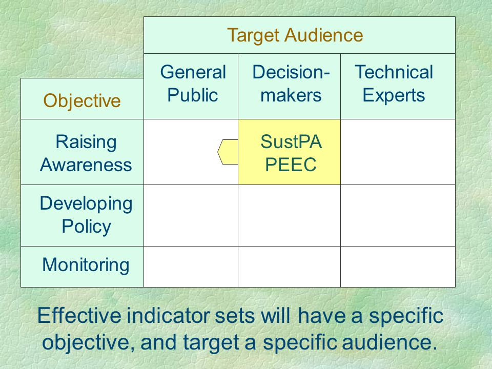General Public Decision- makers Technical Experts Target Audience Raising Awareness Developing Policy Monitoring Objective Effective indicator sets will have a specific objective, and target a specific audience.