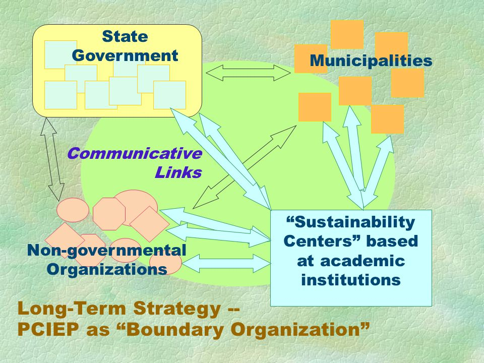 Sustainability Centers based at academic institutions State Government Municipalities Non-governmental Organizations Long-Term Strategy -- PCIEP as Boundary Organization Communicative Links