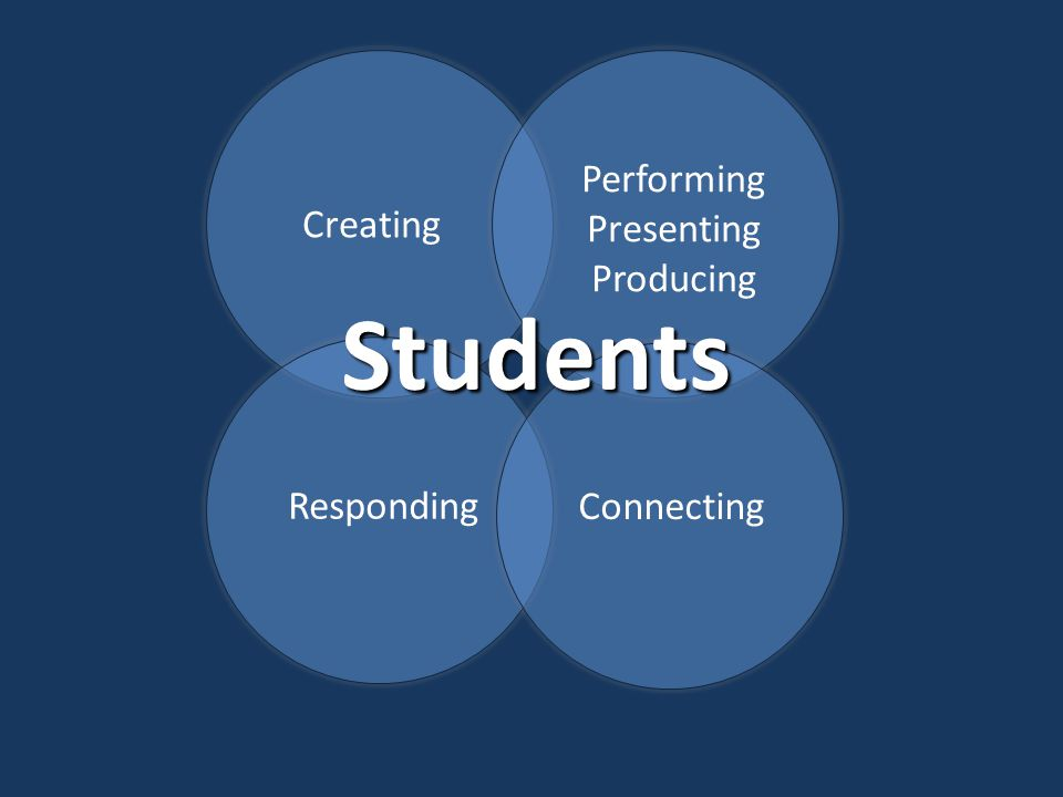 Creating Performing Presenting Producing Responding Connecting Students