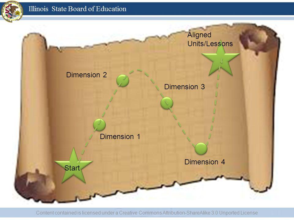 Dimension 1 Dimension 2 Dimension 3 Aligned Units/Lessons Start Dimension 4