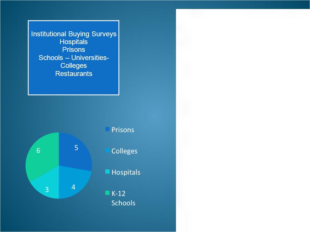 Institutional Buying Surveys Hospitals Prisons Schools – Universities- Colleges Restaurants