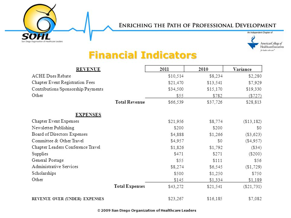 © 2009 San Diego Organization of Healthcare Leaders Financial Indicators Financial Indicators REVENUE20112010Variance ACHE Dues Rebate $10,514$8,234$2,280 Chapter Event Registration Fees $21,470$13,541$7,929 Contributions/Sponsorship/Payments $34,500$15,170$19,330 Other $55$782($727) Total Revenue $66,539$37,726$28,813 EXPENSES Chapter Event Expenses $21,956$8,774($13,182) Newsletter Publishing $200 $0 Board of Directors Expenses $4,888$1,266($3,623) Committee & Other Travel $4,957$0($4,957) Chapter Leaders Conference Travel $1,826$1,792($34) Supplies $471$271($200) General Postage $55$111$56 Administrative Services $8,274$6,545($1,729) Scholarships $500$1,250$750 Other $145$1,334$1,189 Total Expenses $43,272$21,541($21,731) REVENUE OVER (UNDER) EXPENSES $23,267$16,185$7,082