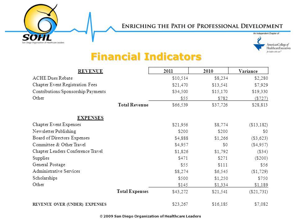 © 2009 San Diego Organization of Healthcare Leaders Financial Indicators Financial Indicators REVENUE20112010Variance ACHE Dues Rebate $10,514$8,234$2