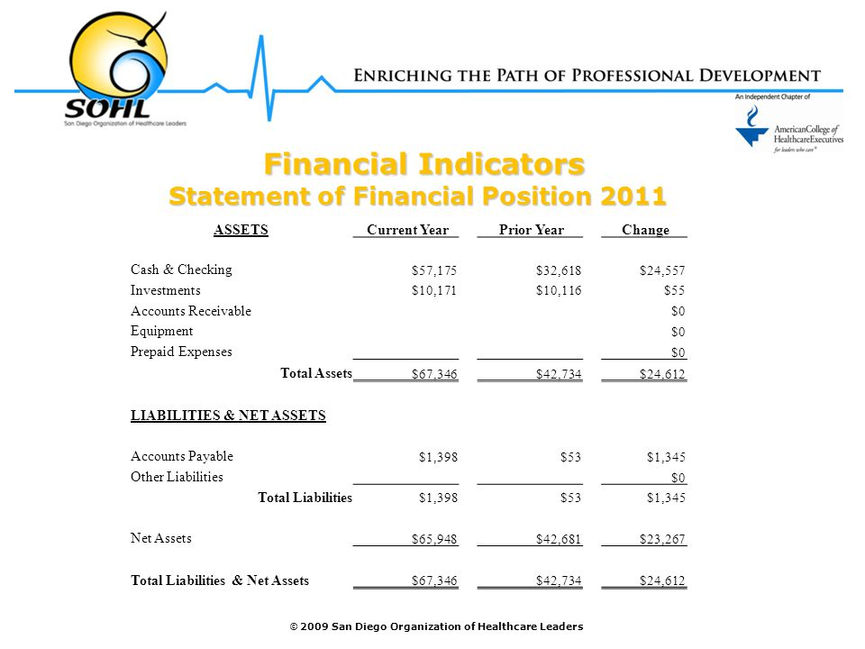 © 2009 San Diego Organization of Healthcare Leaders Financial Indicators Financial Indicators Statement of Financial Position 2011 ASSETS Current Year Prior Year Change Cash & Checking $57,175$32,618$24,557 Investments $10,171$10,116$55 Accounts Receivable $0 Equipment $0 Prepaid Expenses $0 Total Assets $67,346$42,734$24,612 LIABILITIES & NET ASSETS Accounts Payable $1,398$53$1,345 Other Liabilities $0 Total Liabilities $1,398$53$1,345 Net Assets $65,948$42,681$23,267 Total Liabilities & Net Assets $67,346$42,734$24,612
