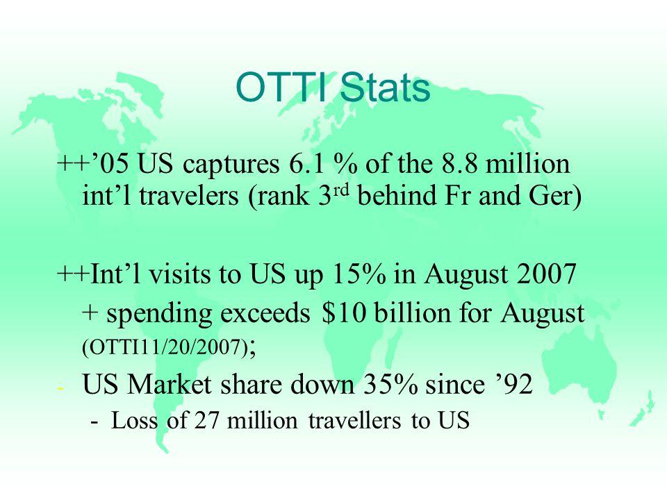 Intros 참 # of international visitors last year. 참 # of international workers.