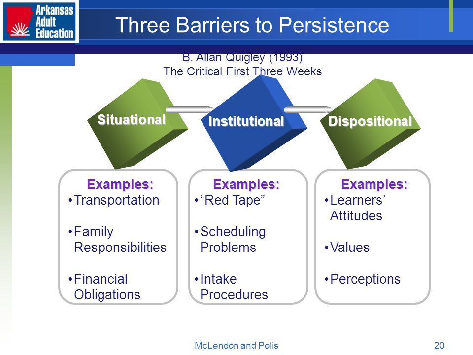 McLendon and Polis20 Three Barriers to Persistence Situational InstitutionalDispositional Examples: Transportation Family Responsibilities Financial ObligationsExamples: Red Tape Scheduling Problems Intake ProceduresExamples: Learners' Attitudes Values Perceptions B.