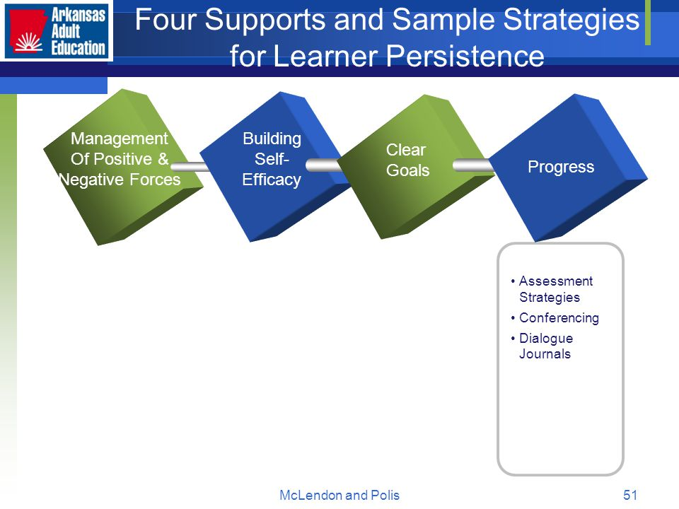 McLendon and Polis51 Four Supports and Sample Strategies for Learner Persistence Management Of Positive & Negative Forces Building Self- Efficacy Clear Goals Progress Assessment Strategies Conferencing Dialogue Journals