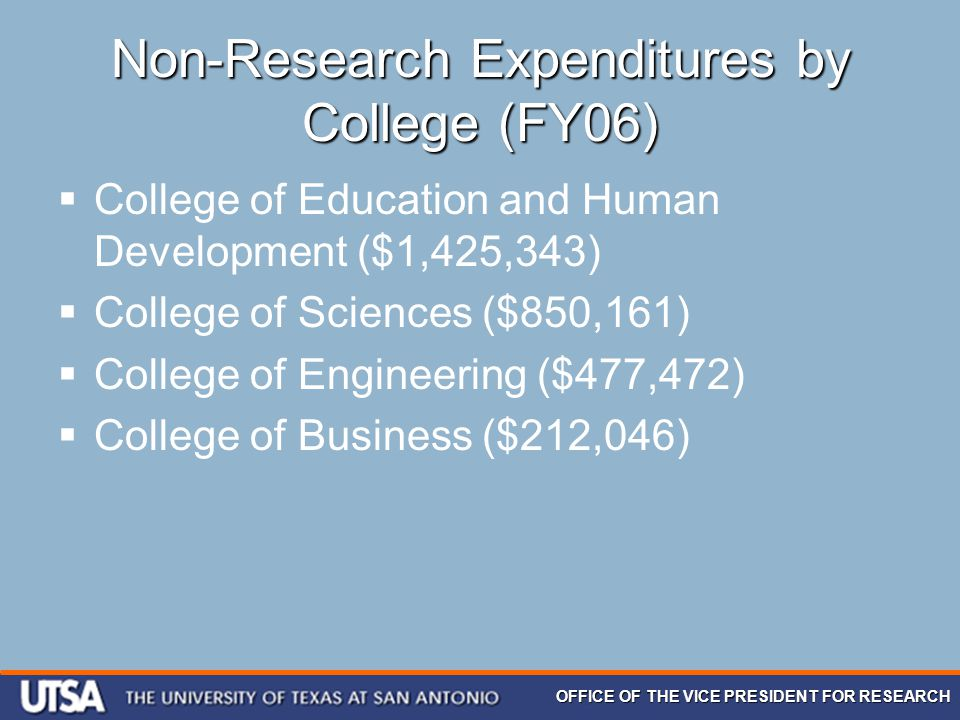 OFFICE OF THE VICE PRESIDENT FOR RESEARCH Non-Research Expenditures by College (FY06)  College of Education and Human Development ($1,425,343)  Coll