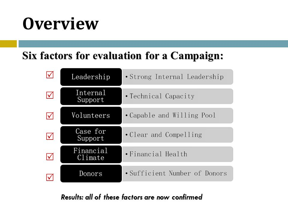Six factors for evaluation for a Campaign:  Results: all of these factors are now confirmed