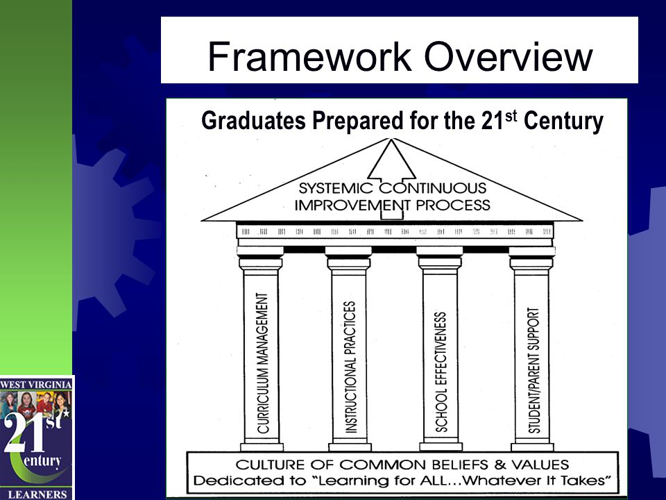 Component 1 Culture High performing organizations intentionally create a culture designed to influence actions and beliefs in order to produce desired results. Leading Students into the 21st Century