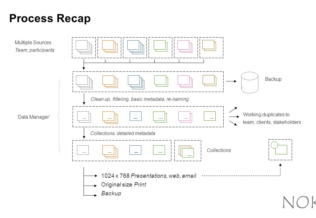 Process Recap Multiple Sources Team, participants Backup 'Data Manager' Clean up, filtering, basic metadata, re-naming Working duplicates to team, clients, stakeholders Collections, detailed metadata Collections 1024 x 768 Presentations, web, email Original size Print Backup NOKIA