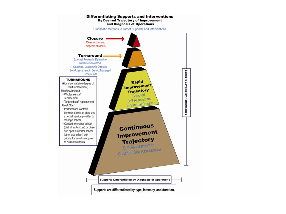 Building Local Capacity Culture of Candor  Leadership  Effective Teams  Collegial Coaching/Learning  Open scrutiny of data from both sides of equation What students learn What adults do that affects what students learn Indicators of Effective Practice  Guideposts for effective practice  Plain language, behavioral indicators  Aligned with research base  Drivers of planning and improvement  Necessary in a Culture of Candor