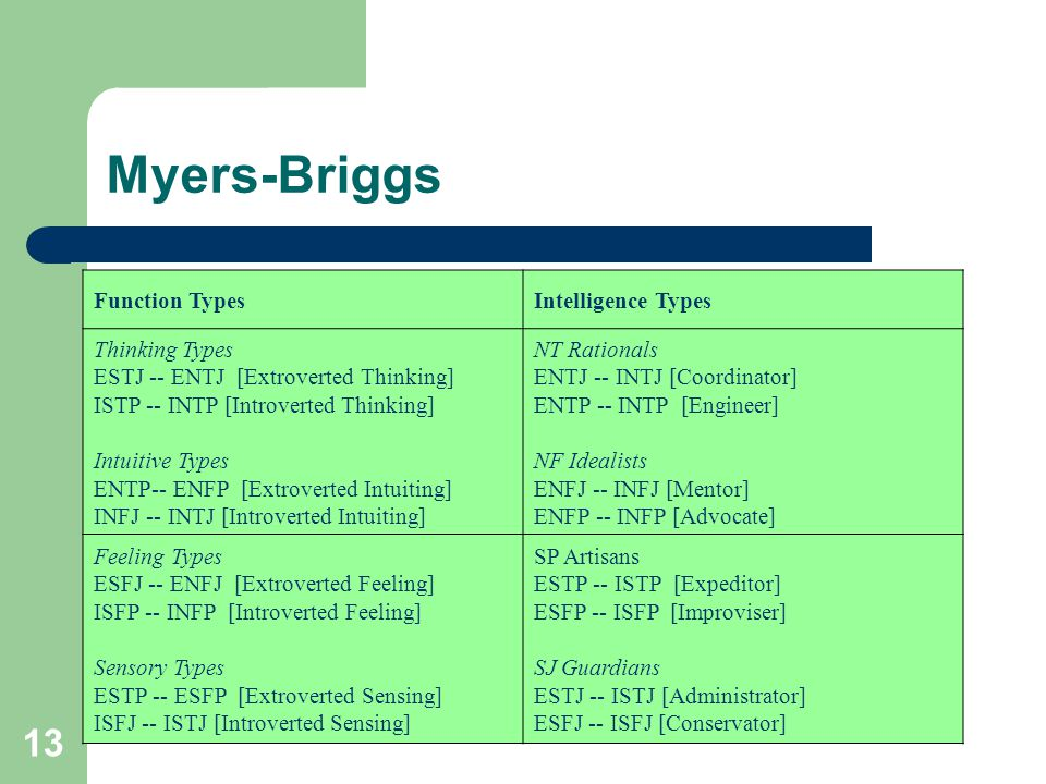 13 Myers-Briggs Function TypesIntelligence Types Thinking Types ESTJ -- ENTJ [Extroverted Thinking] ISTP -- INTP [Introverted Thinking] Intuitive Type