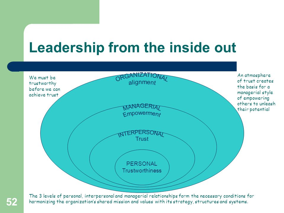52 Leadership from the inside out PERSONAL Trustworthiness We must be trustworthy before we can achieve trust An atmosphere of trust creates the basis