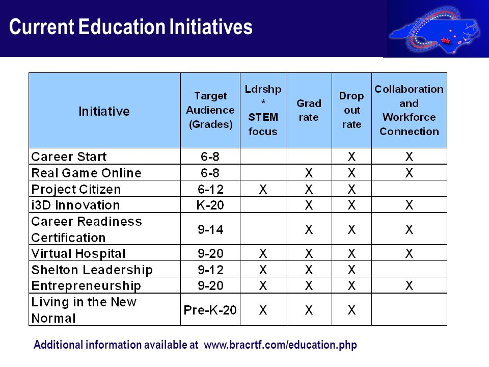 Current Education Initiatives Additional information available at www.bracrtf.com/education.php