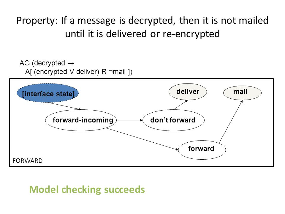 forward-incoming forward don't forward maildeliver [interface state] AG (decrypted → A[ (encrypted V deliver) R ¬mail ]) FORWARD Property: If a messag