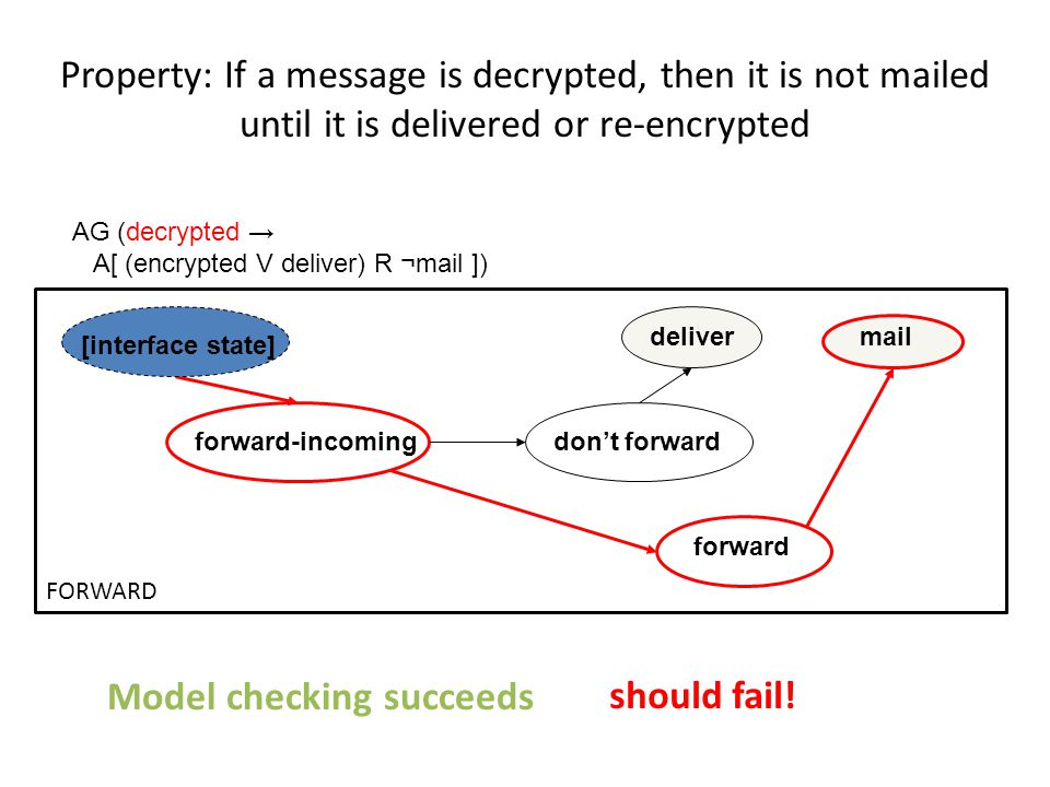 forward-incoming forward don't forward maildeliver [interface state] AG (decrypted → A[ (encrypted V deliver) R ¬mail ]) FORWARD Property: If a message is decrypted, then it is not mailed until it is delivered or re-encrypted Model checking succeeds should fail!