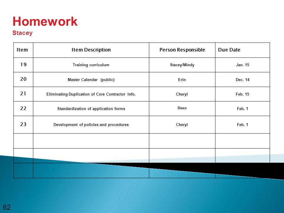 62 ItemItem DescriptionPerson ResponsibleDue Date 19 Training curriculumStacey/MindyJan.