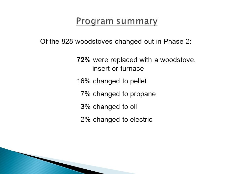 Of the 828 woodstoves changed out in Phase 2: 72% were replaced with a woodstove, insert or furnace 16% changed to pellet 7% changed to propane 3% changed to oil 2% changed to electric
