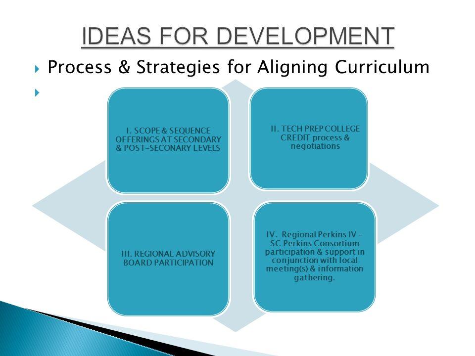 Process & Strategies for Aligning Curriculum  I.