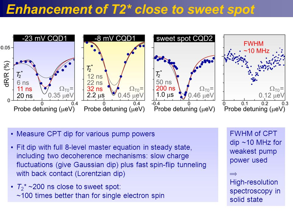 Enhancement of T2* close to sweet spot FWHM of CPT dip ~10 MHz for weakest pump power used  High-resolution spectroscopy in solid state Measure CPT dip for various pump powers Fit dip with full 8-level master equation in steady state, including two decoherence mechanisms: slow charge fluctuations (give Gaussian dip) plus fast spin-flip tunneling with back contact (Lorentzian dip) T 2 * ~200 ns close to sweet spot: ~100 times better than for single electron spin