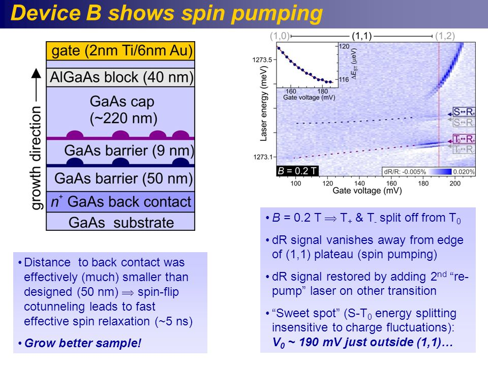 Device B shows spin pumping B = 0.2 T  T + & T - split off from T 0 dR signal vanishes away from edge of (1,1) plateau (spin pumping) dR signal restored by adding 2 nd re- pump laser on other transition Sweet spot (S-T 0 energy splitting insensitive to charge fluctuations): V 0 ~ 190 mV just outside (1,1)… Distance to back contact was effectively (much) smaller than designed (50 nm)  spin-flip cotunneling leads to fast effective spin relaxation (~5 ns) Grow better sample!