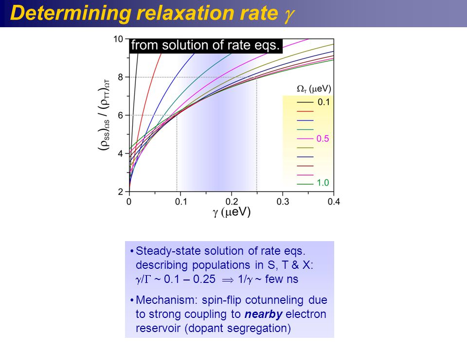 Determining relaxation rate  Steady-state solution of rate eqs.