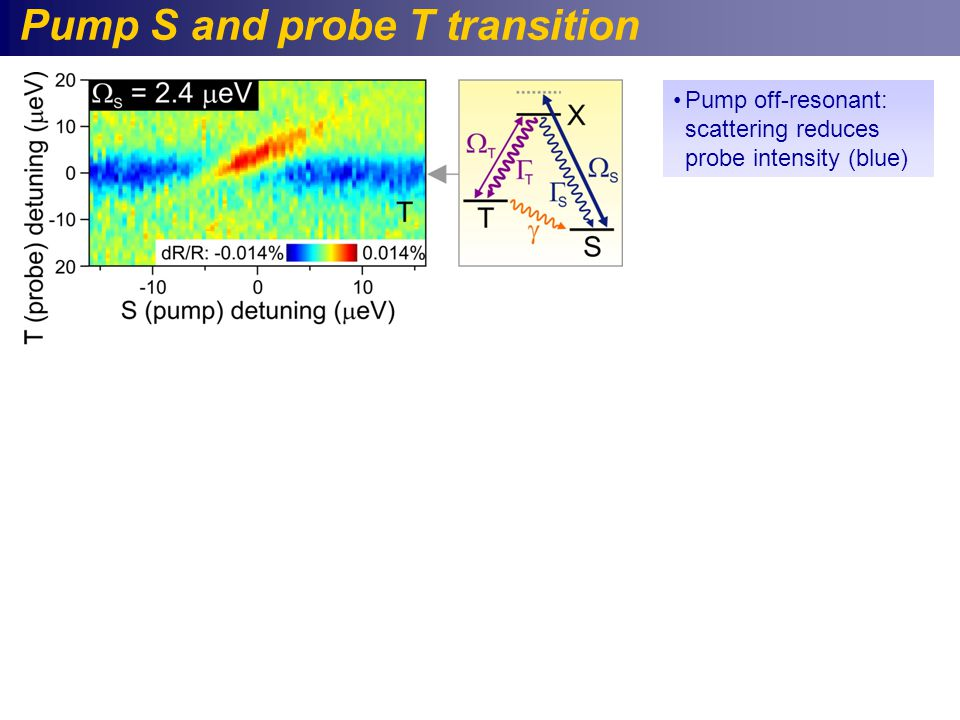 Pump S and probe T transition Pump off-resonant: scattering reduces probe intensity (blue)