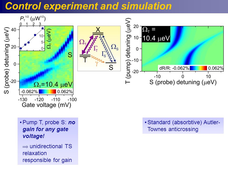 Control experiment and simulation Standard (absorbtive) Autler- Townes anticrossing Pump T, probe S: no gain for any gate voltage.
