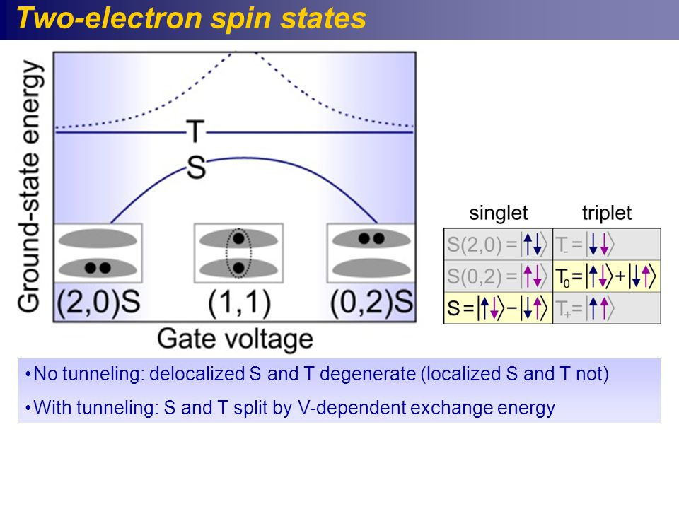 Two-electron spin states No tunneling: delocalized S and T degenerate (localized S and T not) With tunneling: S and T split by V-dependent exchange energy