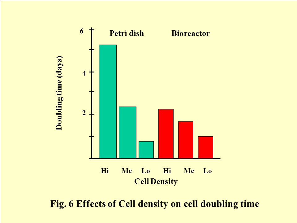 Hi Me Lo Hi Me Lo Cell Density Petri dishBioreactor Doubling time (days) 6 2 4 Fig.