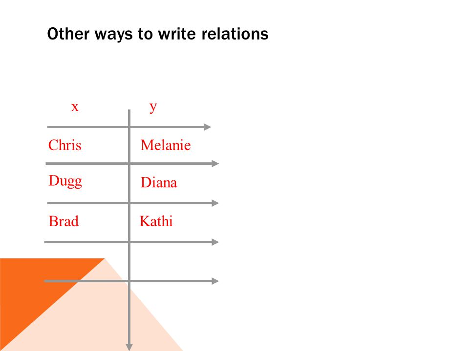 Other ways to write relations Dugg Chris Kathi Diana Melanie Brad x y