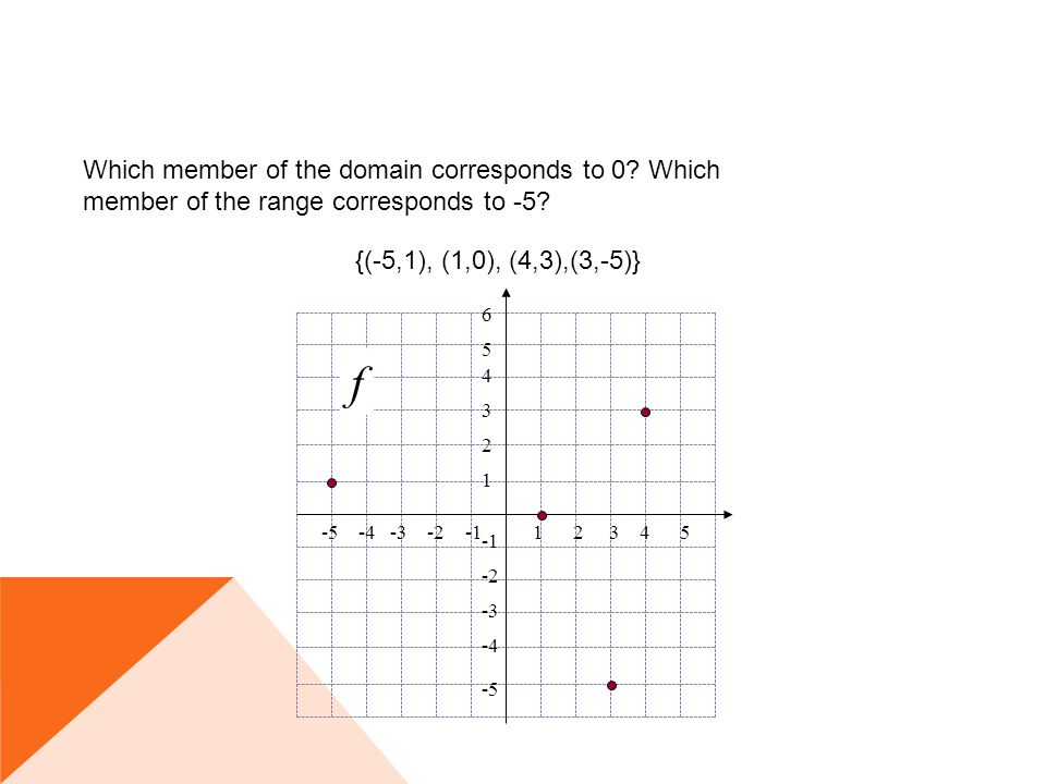 {(-5,1), (1,0), (4,3),(3,-5)} Which member of the domain corresponds to 0? Which member of the range corresponds to -5?