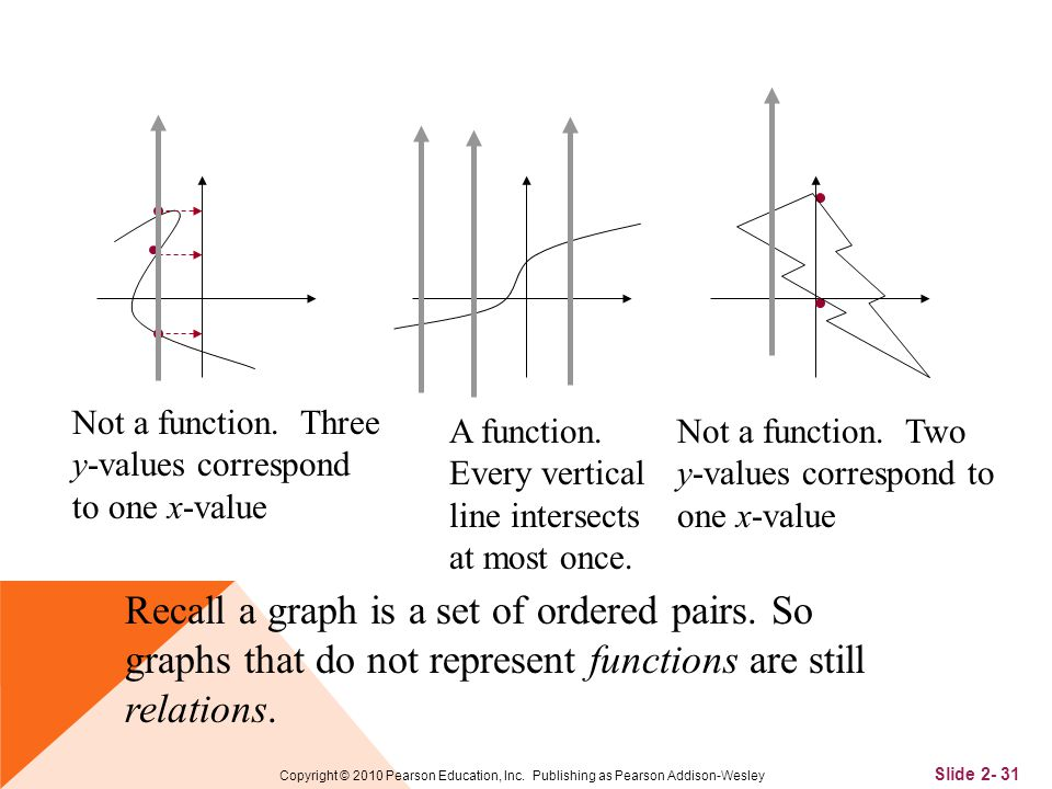 Slide 2- 31 Copyright © 2010 Pearson Education, Inc. Publishing as Pearson Addison-Wesley Recall a graph is a set of ordered pairs. So graphs that do