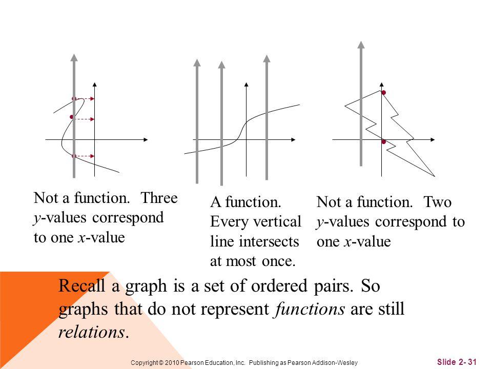 Slide 2- 31 Copyright © 2010 Pearson Education, Inc.