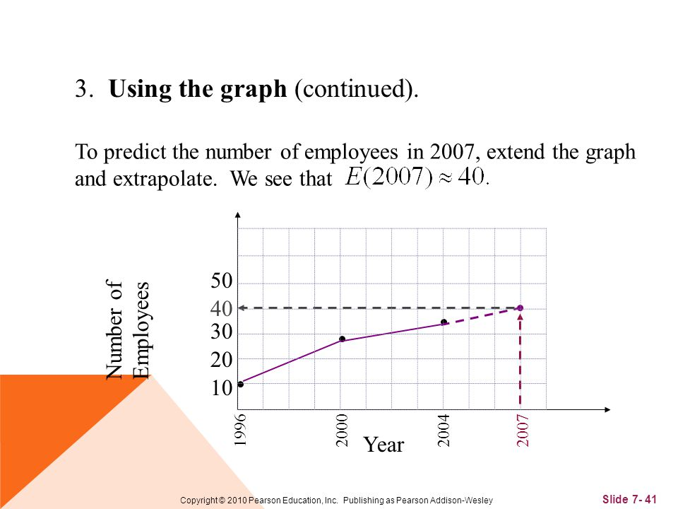 Slide 7- 41 Copyright © 2010 Pearson Education, Inc. Publishing as Pearson Addison-Wesley 3. Using the graph (continued). To predict the number of emp