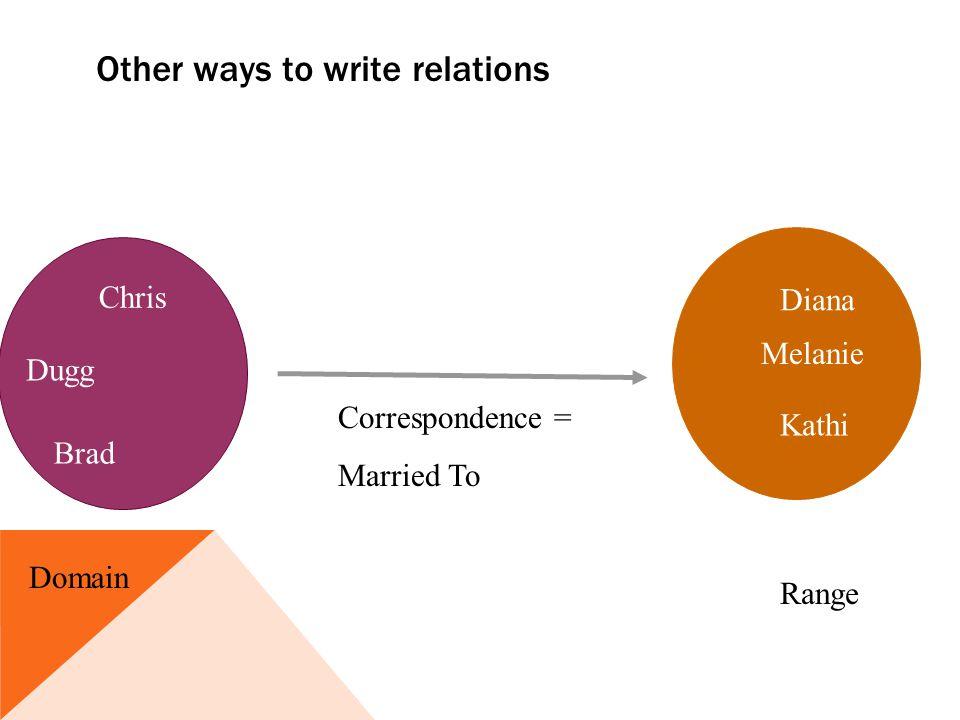 Other ways to write relations Dugg Correspondence = Married To Chris Brad Kathi Diana Melanie Range Domain