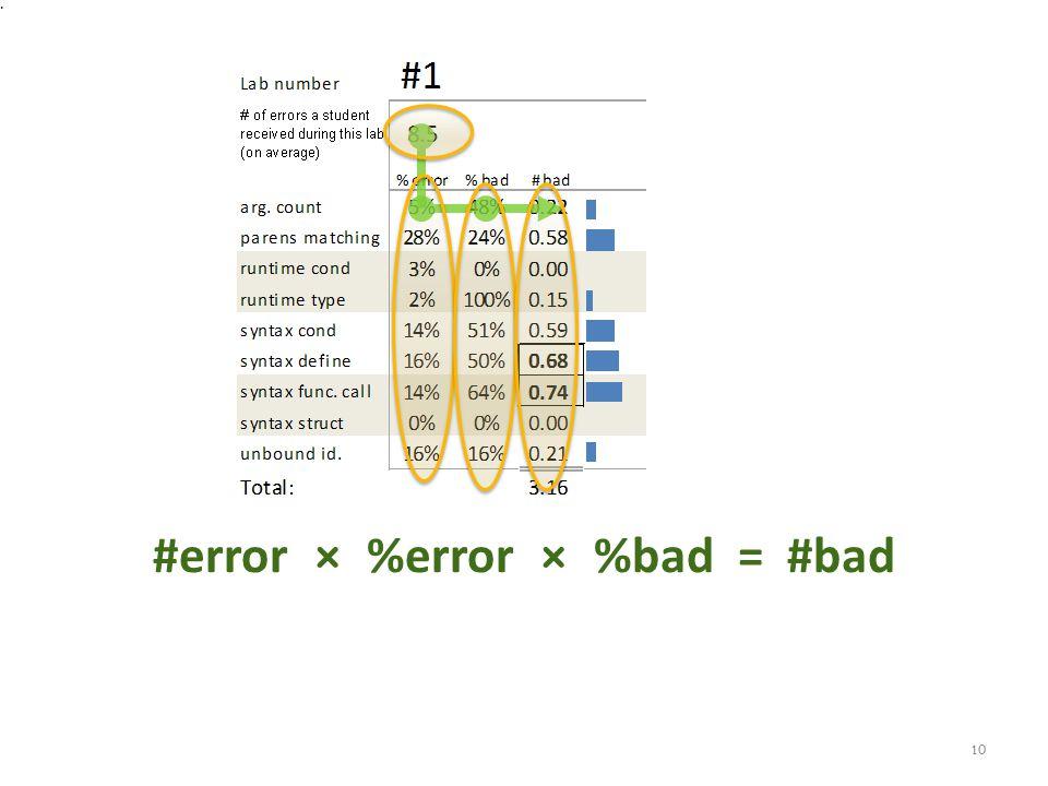 #error × %error × %bad = #bad 10