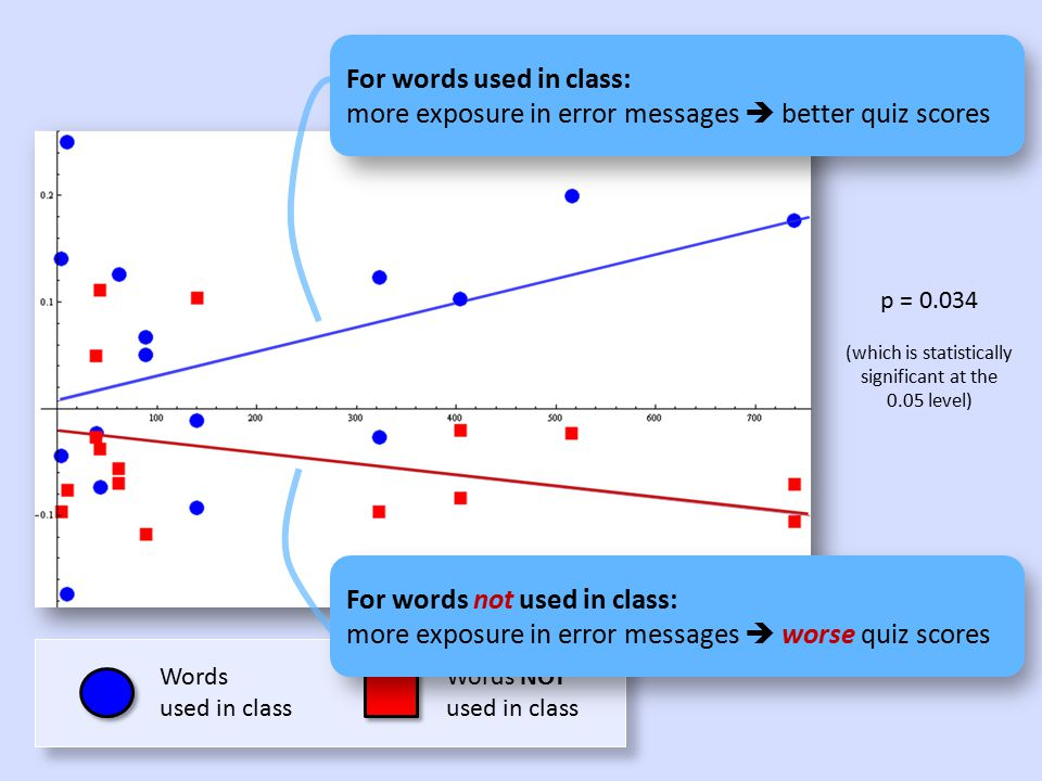 Words used in class Words NOT used in class p = 0.034 (which is statistically significant at the 0.05 level) For words used in class: more exposure in