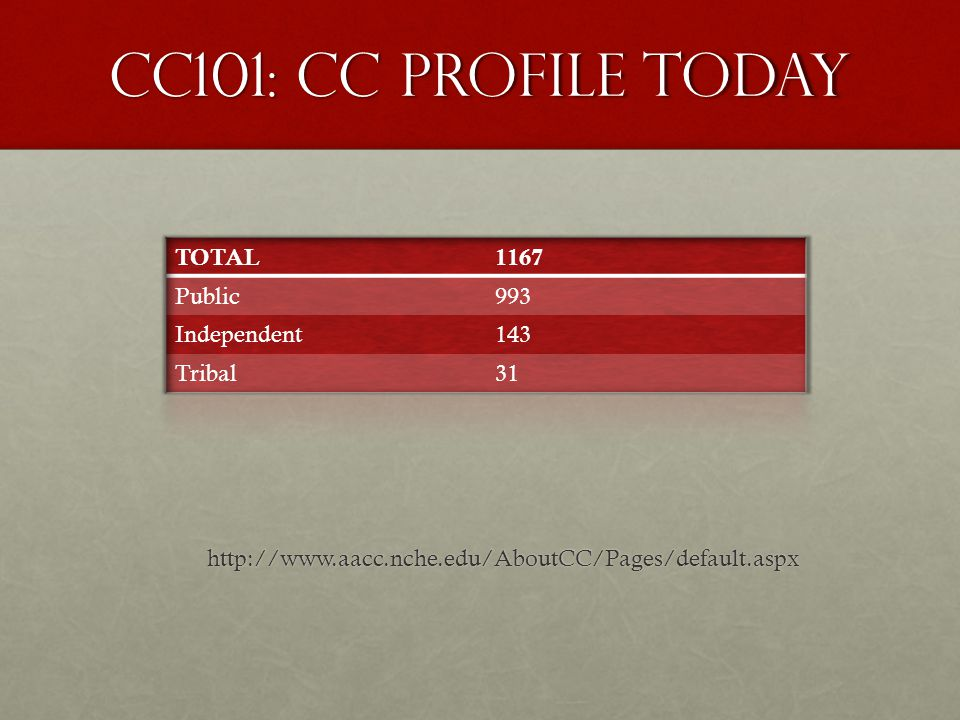 CC101: CC Profile Today http://www.aacc.nche.edu/AboutCC/Pages/default.aspx