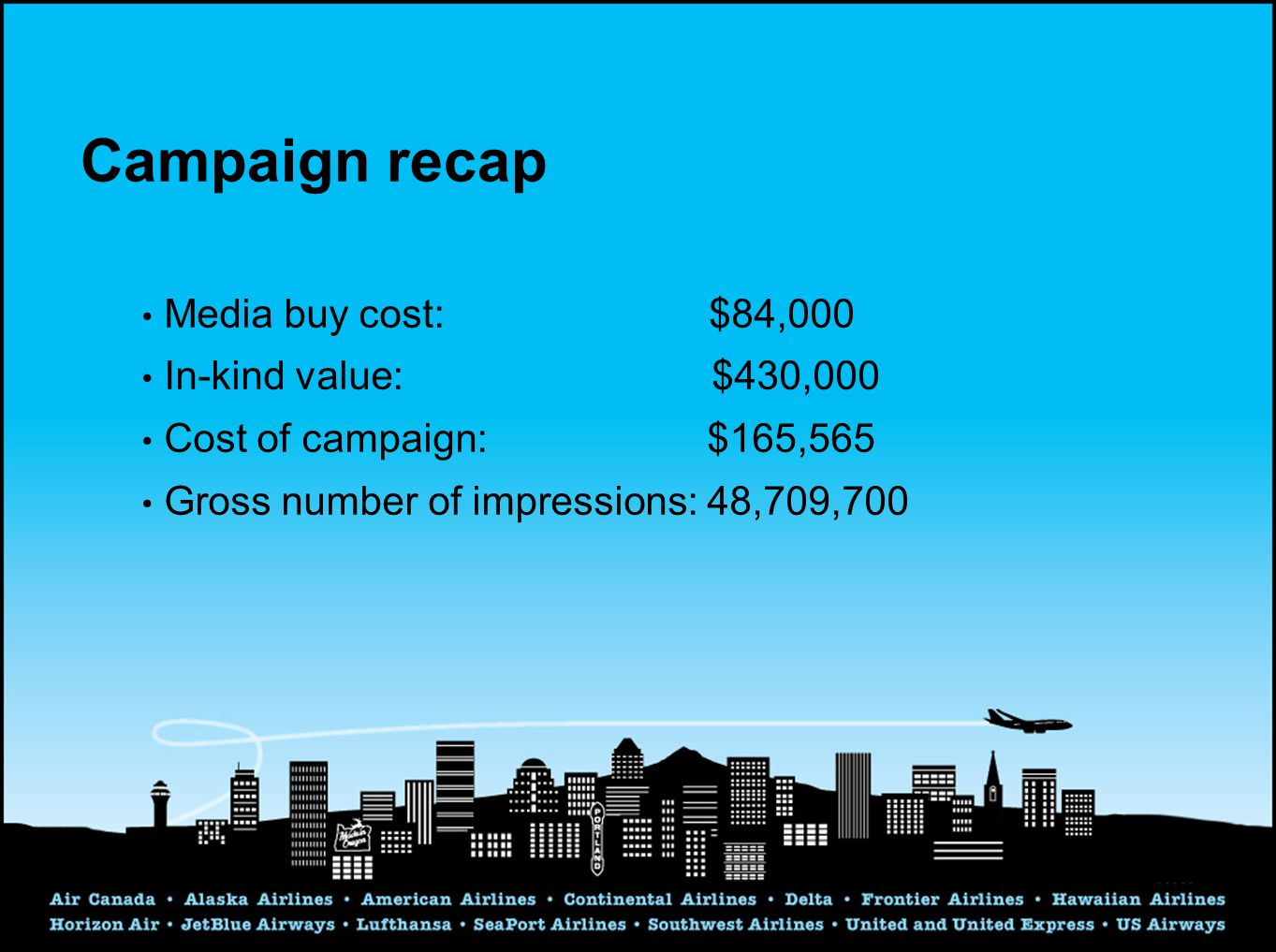 Campaign recap Media buy cost: $84,000 In-kind value: $430,000 Cost of campaign: $165,565 Gross number of impressions: 48,709,700